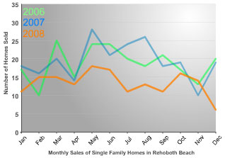 Rehoboth Beach monthly single family home sales