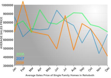 rehoboth-avg-sales-price