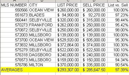 Sussex County Delaware Short Sales